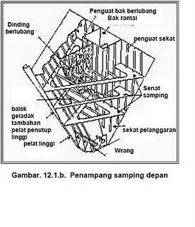 Image Result For Gambar Modifikasi