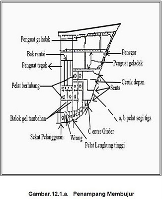 Image Result For Konstruksi Haluan Kapal